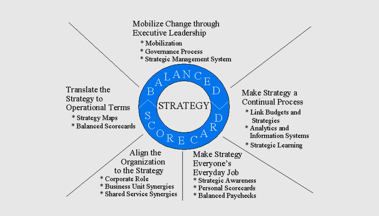 The Strategy Focused Organization and the Balanced Scorecard ...