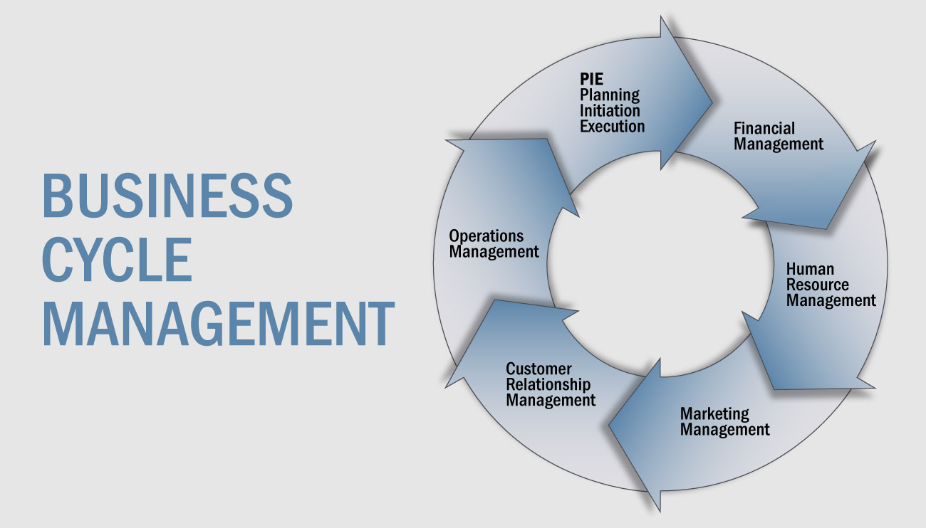 bussines managment Find and compare business process management software free, interactive tool to quickly narrow your choices and contact multiple vendors.