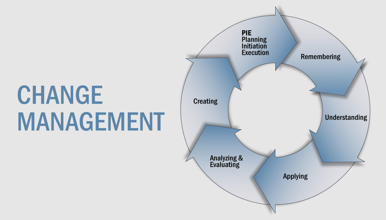 Change Management Model