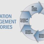 Innovation Management Categories