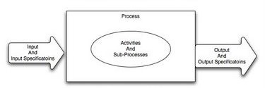 ISO 9000 Process Approach