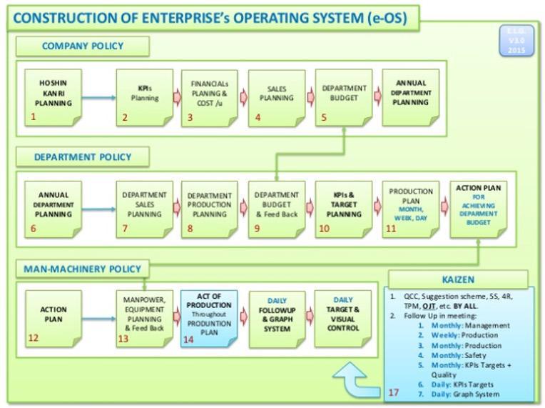 Lean Enterprise Metrics