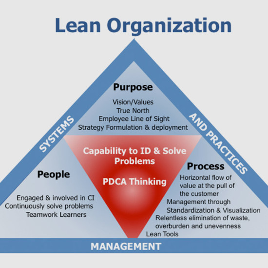 boral company how to use lean