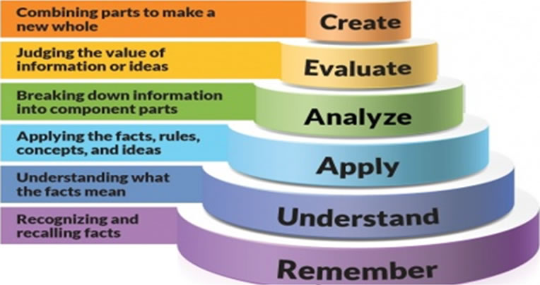 Bloom's New Taxonomy