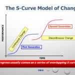 S-Curve Transformation Theory